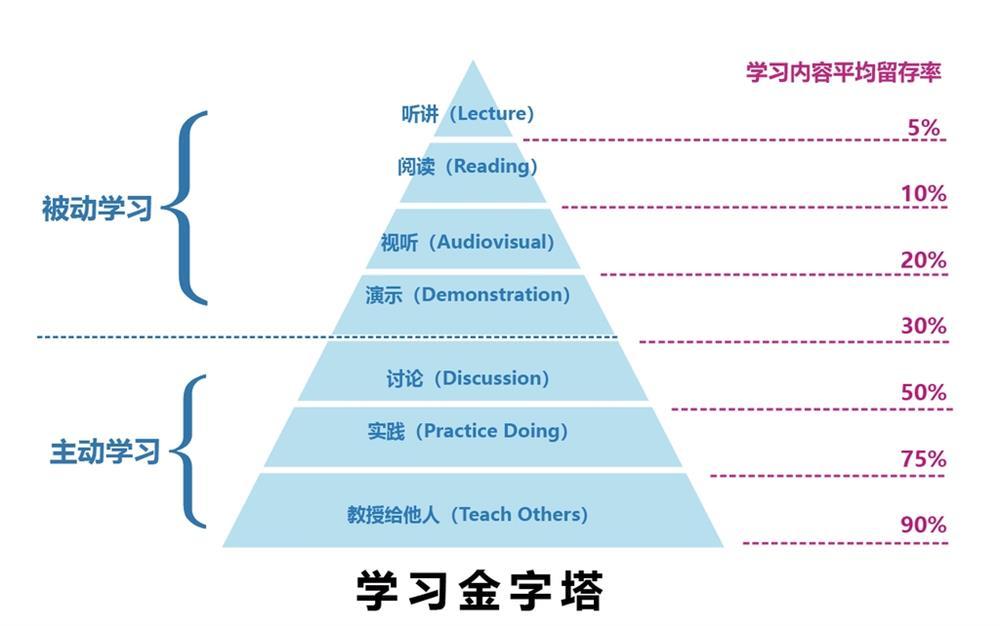 史上最高效的学习方法:费曼学习法